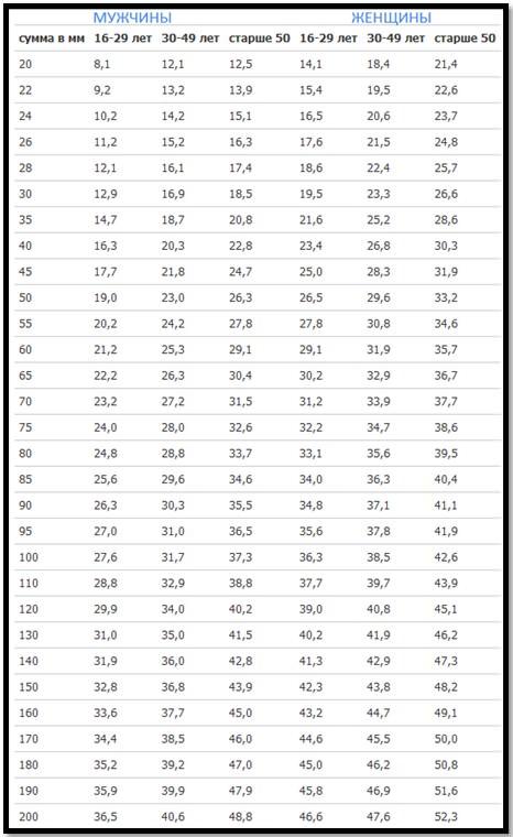 Расчет содержания жира в организме